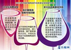 2015年低价葡萄酒助推