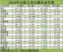 16家上市白酒企业2014
