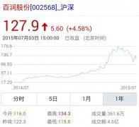 百润股份一年股价飙升
