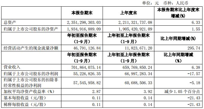 金枫酒业前三季度营收增长6.38%