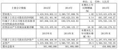 今世缘2015年营利双收 预计2016年营收增