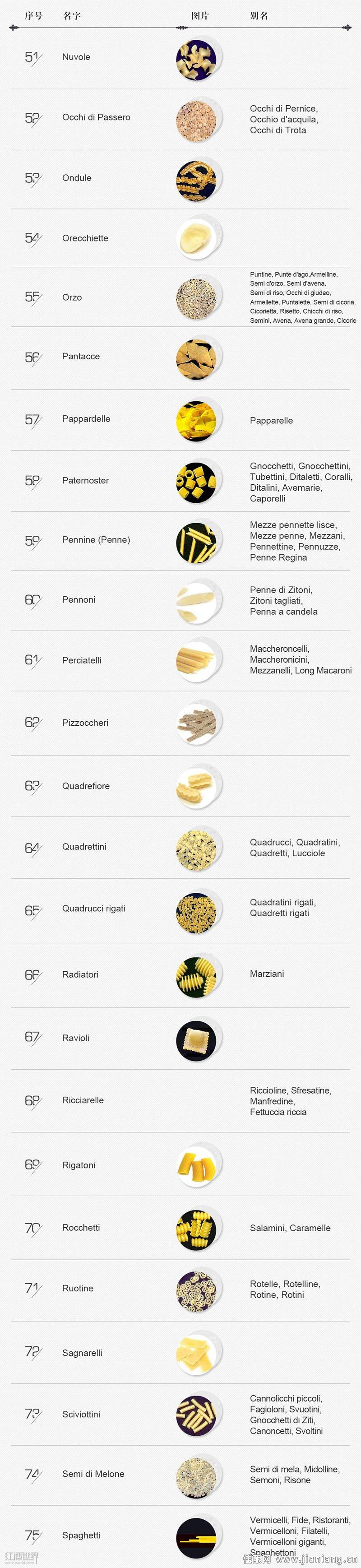 尽览意大利面Pasta的千变万化之姿