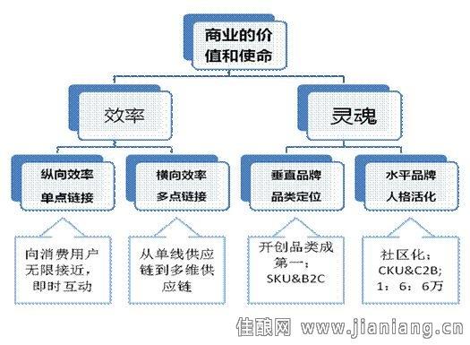 程序框图三种基本逻辑结构