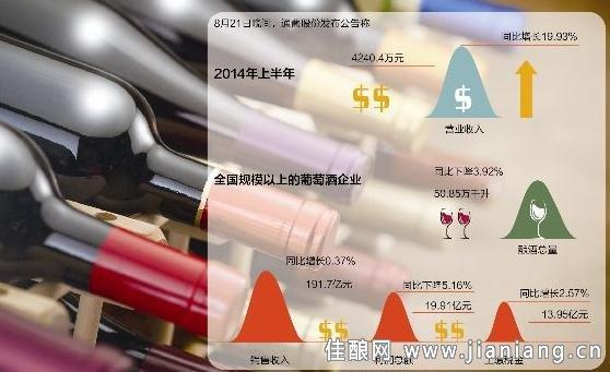 通葡股份披露的中报,无疑曝露了中国葡萄酒产业整体下滑的底牌。 8月21日晚间,通葡股份发布公告称,公司上半年实现营业收入4240.4万元,同比增长19.93%;归属于上市公司股东的净利润150.55万元,同比增长82.25%。上半年,归属于上市公司股东的扣除非经常性损益的净利润为-540.