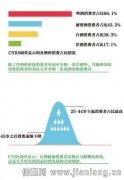 数据分析:酒水行业的