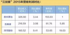 """茅五洋业绩耀眼 白酒行业开启""""三剑客""""时代"""