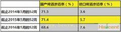 高温和欧洲杯 6月份中国市场啤酒销量大增