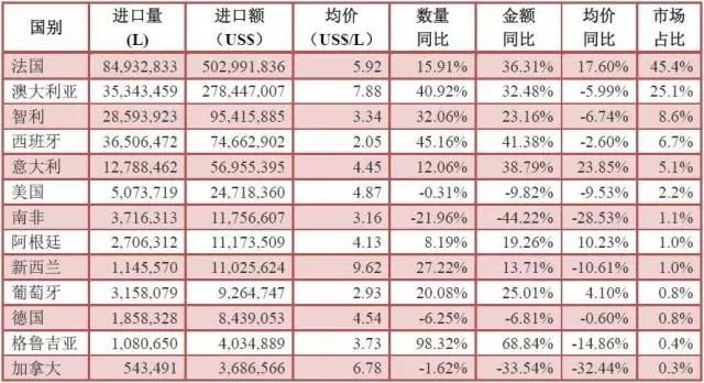 2016年1―6月酒类进口统计分析