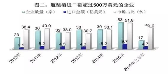 2010-2016年上半年进口瓶装酒市场集中度数据一瞥