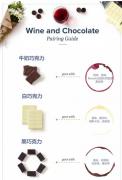 你知道葡萄酒与巧克力在一起的美妙感觉吗?