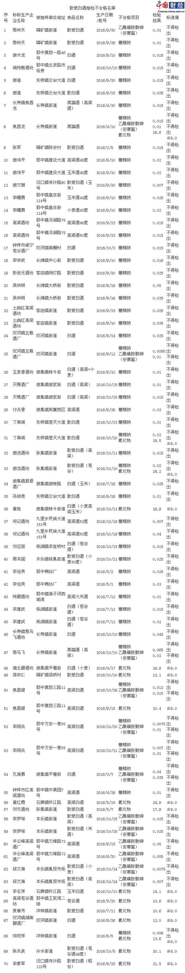 湖北钟祥市食药监局:散装白酒两成不合格