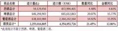 2016中国进口酒:烈酒