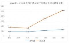 中国葡萄酒市场之消费和价格趋势