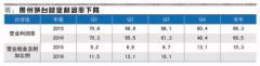 贵州茅台经营利润率或将加速下降
