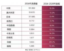 最新数据解读中国葡萄