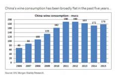 """中国葡萄酒""""消费单价""""远超法国(内附"""""""