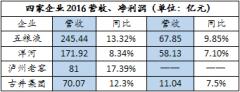 5年数据揭示浓香四大豪门底牌