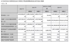 泸州老窖2016年营收83亿 同比增长20.34%