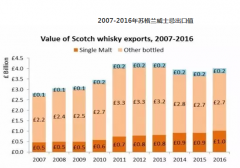 2016苏格兰威士忌数据大盘点
