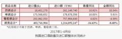 2017年1-4月进口酒数