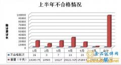 2017年1-6月共有82批不合格进口葡萄酒被