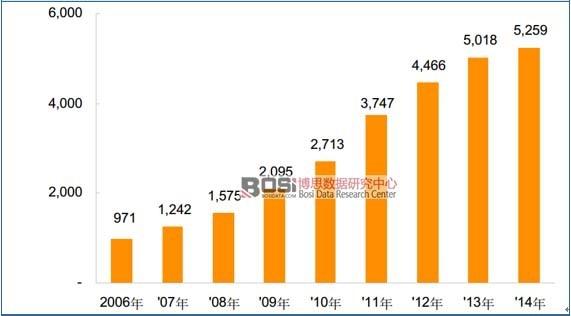 2006-2014年白酒行业销售收入情况