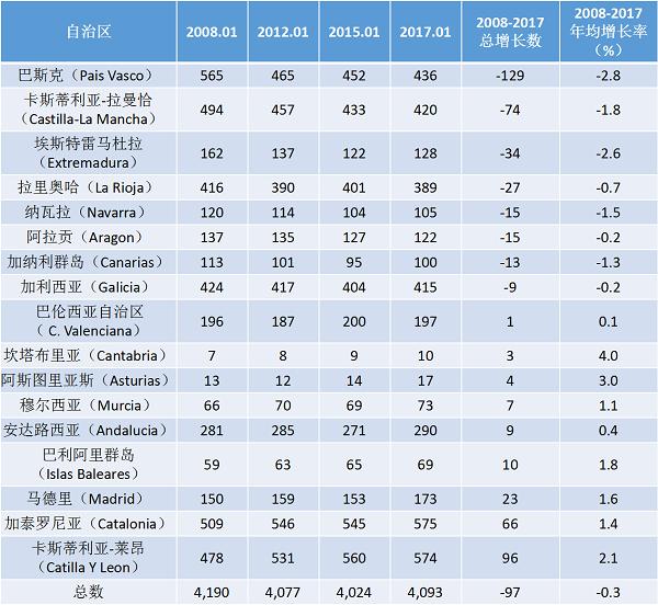西班牙最新酒庄数据出炉,总体酒庄数量略微减少