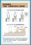 天猫大数据画像国民酒水消费的6大特征