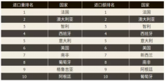 2017年中国葡萄酒十大进口国名单出炉