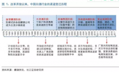 华东地区名酒企业白酒渠道模式研究