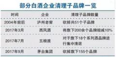 2017中国酒业关键词大盘点