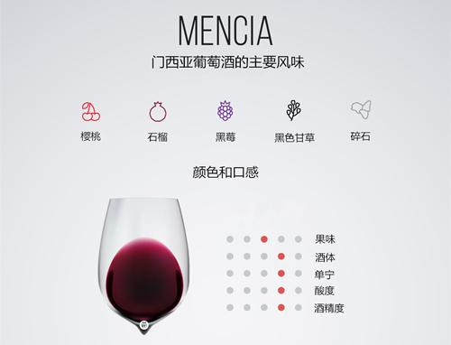 你喝过门西亚葡萄酒吗?