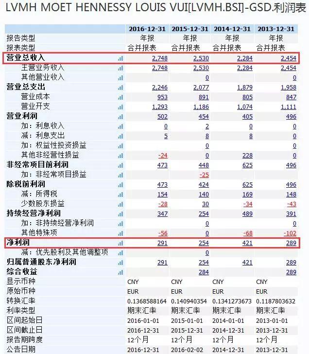 茅台离万亿差百亿 市值超LV成全球最大奢侈品公司