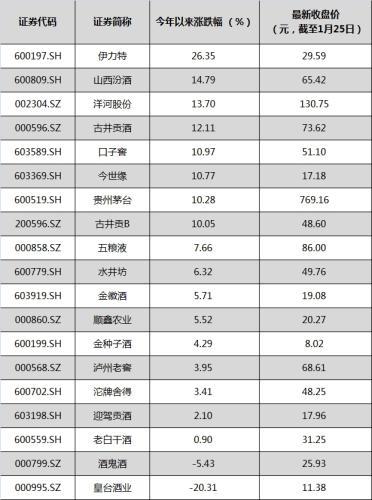 2018年以来,7只白酒股累计涨幅超10%,伊力特领涨。