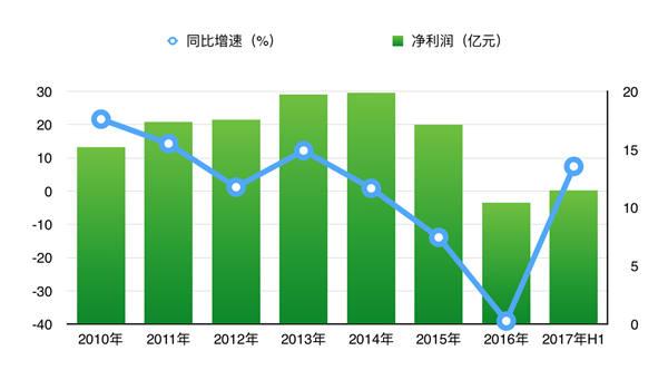 老虎证券:青岛啤酒股份能否一扫颓势 酒价股价齐飞