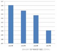 2017国产葡萄酒数