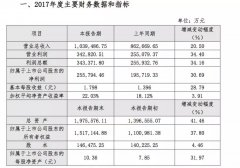 泸州老窖2017年营收103.95亿 同比增长20.