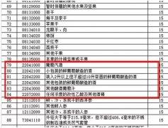 中国对美128项进口商品加征关税 这几项关