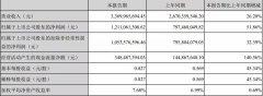 泸州老窖2018年一季度营收33.69亿 同比增