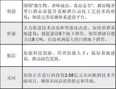 豫酒四强2018对标洋、泸打法 谁能搅局400亿河南市场?