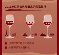 京东红酒大数据:节庆红酒消费成绝对峰值