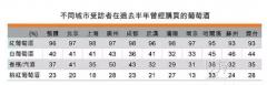 香港贸发局发布内地葡