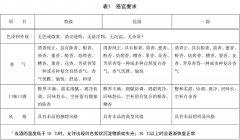 新版《清香型白酒》国家标准通过审定