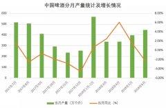 2018上半年中国啤酒业