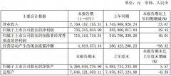 口子窖上半年营收21.59亿 同比增长23.67%