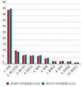 2018年前8月进口葡萄酒数据分析