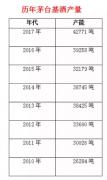 从茅台酒历年基酒产量 预测2019年价格趋