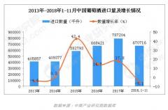 1-11月中国葡萄酒进口量下降5.1% 金额增1