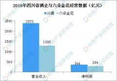 2018年川酒产业大数据