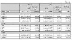 牛栏山2018营收92.78亿 同比劲增43.82%